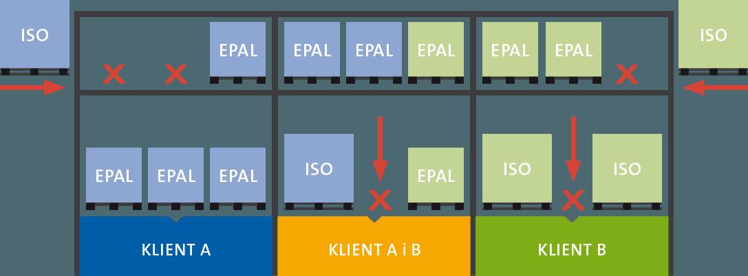 [:pl]ExpertWMS Centrum Logistyczne - Funkcjonalności systemu WMS[:]