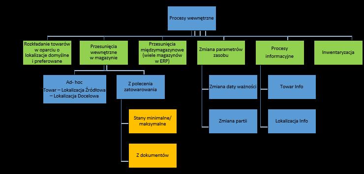 [:pl]ExpertWMS Smart - Funkcjonalności systemu WMS[:]