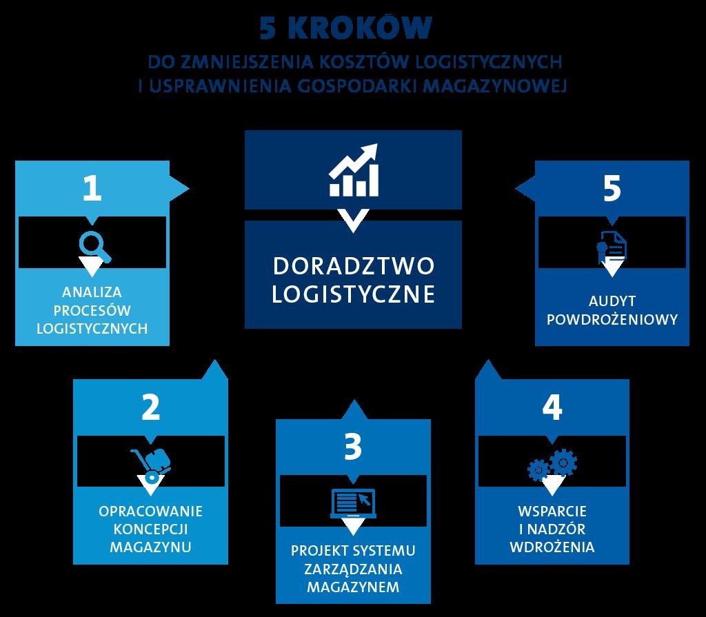 [:pl]Doradztwo Logistyczne - Infografika[:]