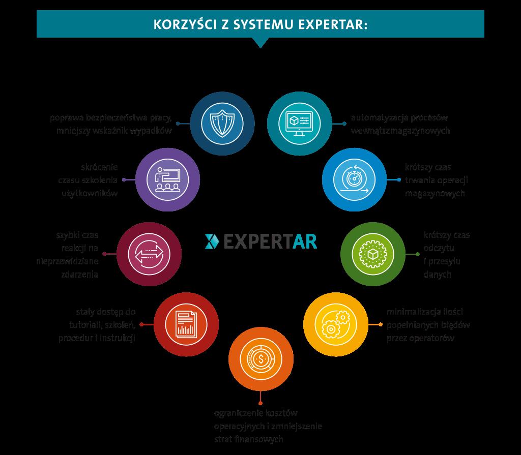 [:pl]ExpertAR - Korzyści z systemu WMS[:]