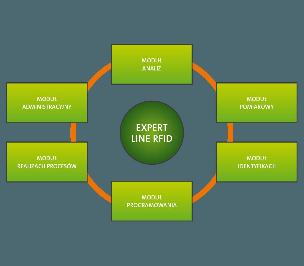 [:pl]ExpertLINE RFID - Moduły systemu[:]