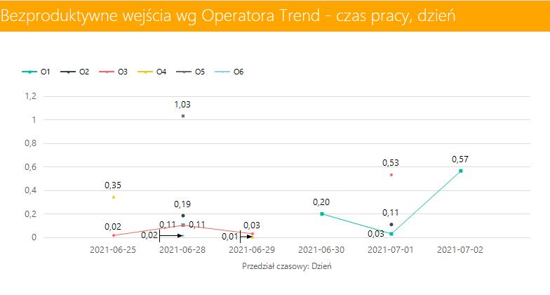 system wms bezproduktywne wejście wg operatora raport trend expertwms