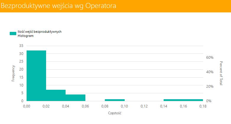 system wms bezproduktywne wejścia wg operatora histogram raport expertwms