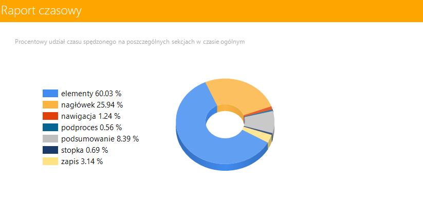 system expert wms raport czasowy wykres kołowy expertwms